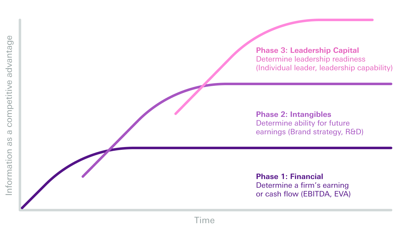 Graph Adapted from Ulrich & Allen, 2016: Recognizing and Realizing the Market Value of Leadership