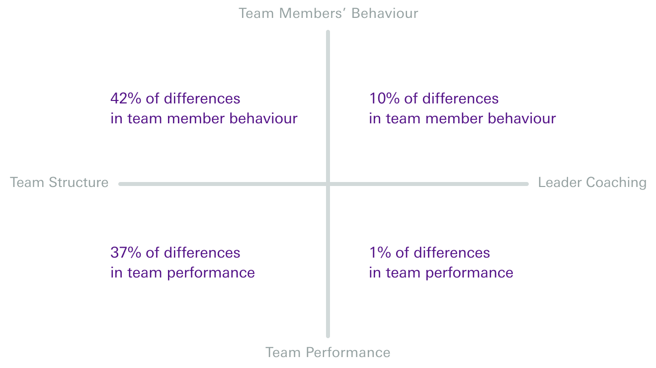 2x2 matrix image that represents the impact of team structure and leader coaching on team outcomes