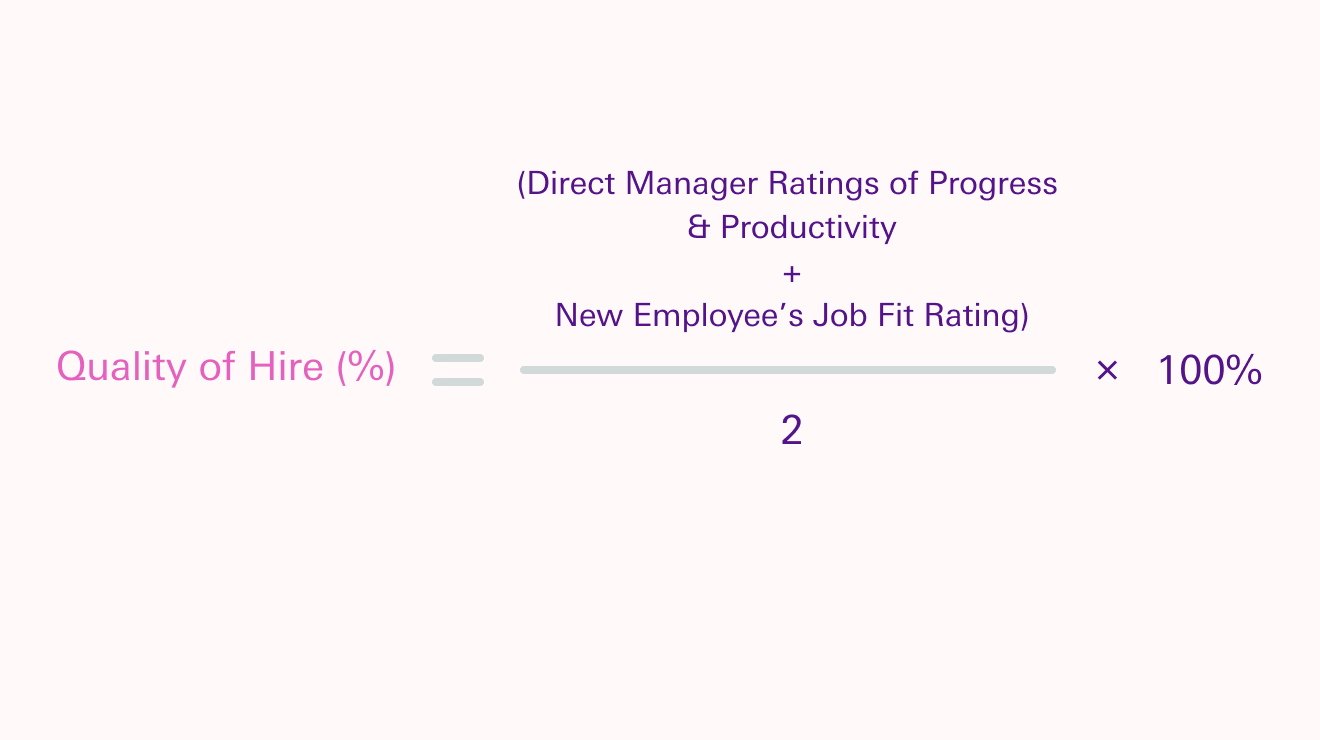 Quality of Hire formula: Quality of Hire (%) = (Direct Manager Ratings of Progress & Productivity + New Employee's Job Fit Rating)/2 x 100%
