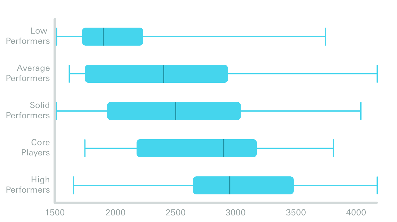 Internal Compensation Equity per Performance Category graph